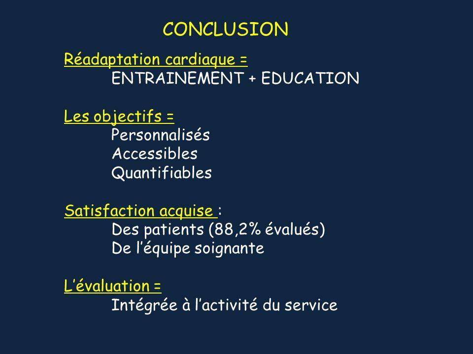 Réadaptation cardiaque = ENTRAINEMENT + EDUCATION Les objectifs = Personnalisés Accessibles Quantifiables Satisfaction acquise : Des patients (88,2% é