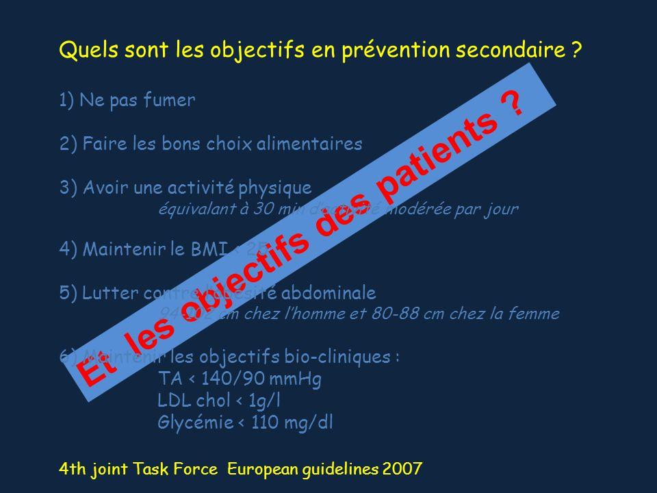 Et les objectifs des patients ? Quels sont les objectifs en prévention secondaire ? 1) Ne pas fumer 2) Faire les bons choix alimentaires 3) Avoir une