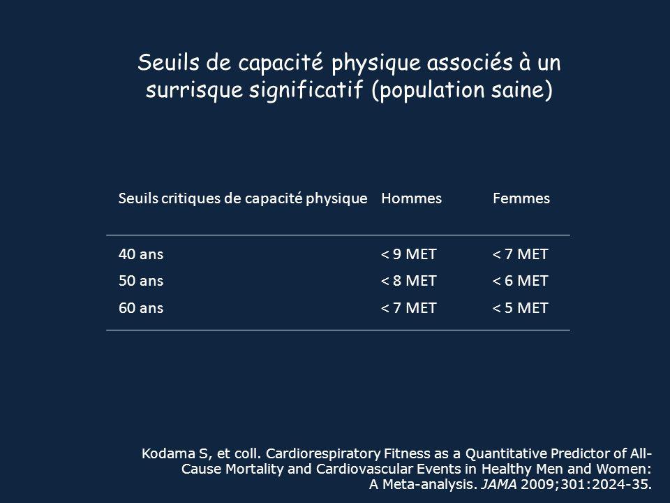 Seuils de capacité physique associés à un surrisque significatif (population saine) Kodama S, et coll. Cardiorespiratory Fitness as a Quantitative Pre