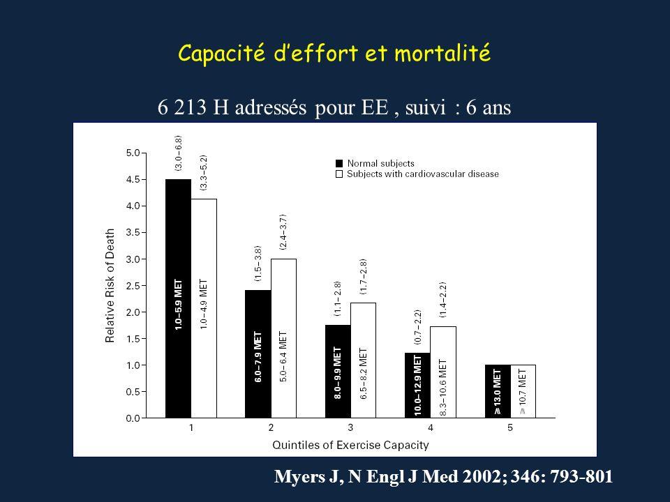 gain de 12% de survie par M.E.T 3679 patients cardio-vasculaires Suivi: 6.2 ans Myers J, N Engl J Med 2002; 346: 793-801