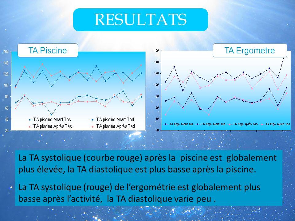 RESULTATS TA ErgometreTA Piscine La TA systolique (courbe rouge) après la piscine est globalement plus élevée, la TA diastolique est plus basse après