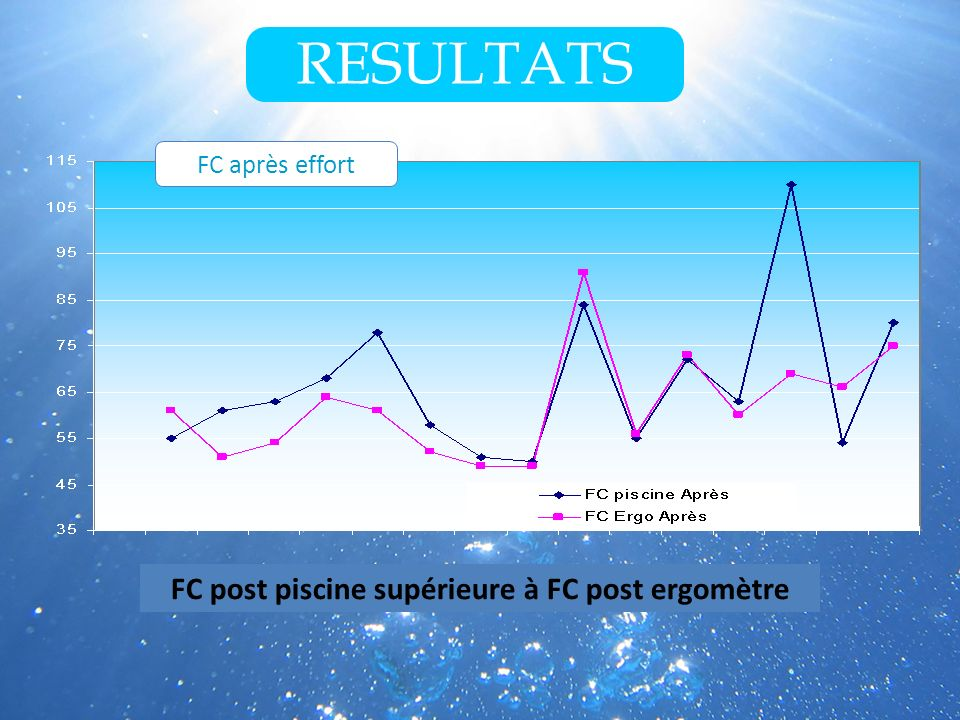 FC après effort RESULTATS FC post piscine supérieure à FC post ergomètre
