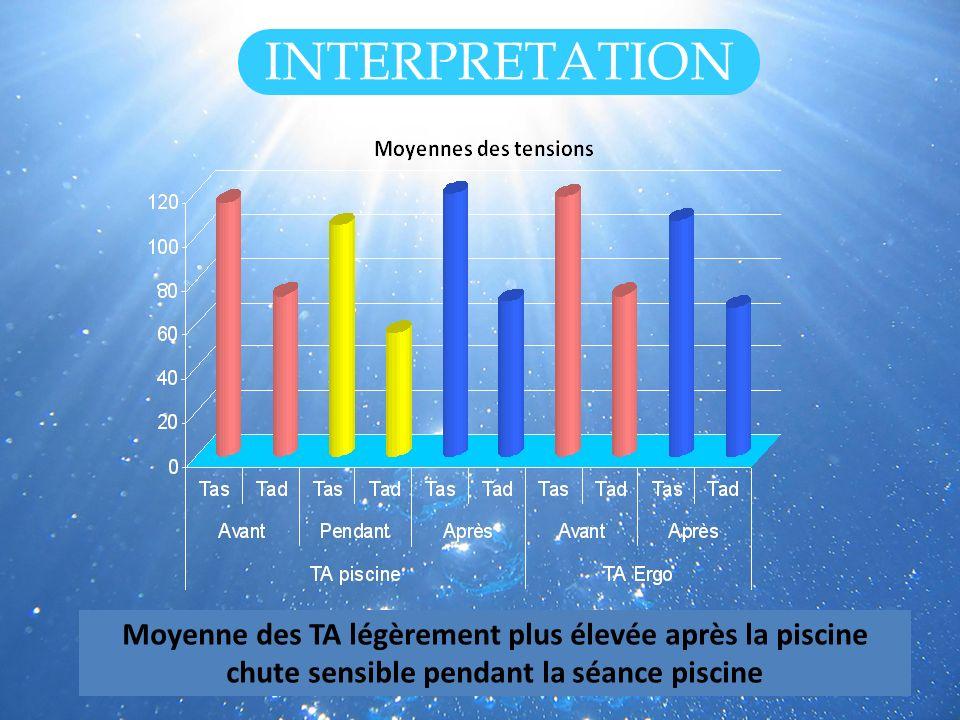 INTERPRETATION Moyenne des TA légèrement plus élevée après la piscine chute sensible pendant la séance piscine