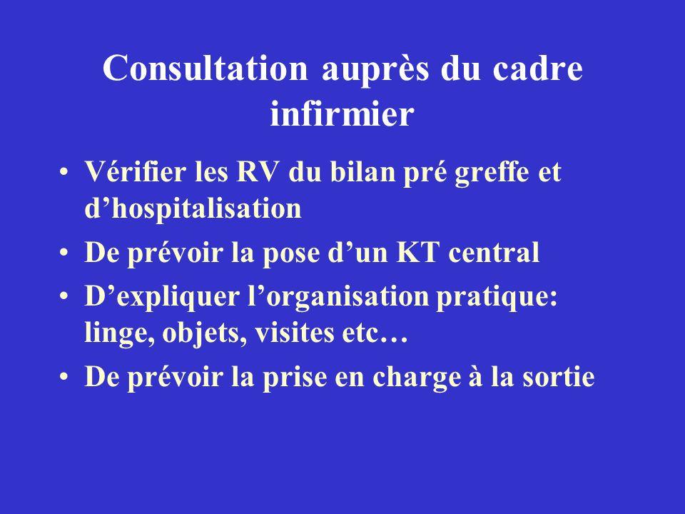 Consultation auprès du cadre infirmier Vérifier les RV du bilan pré greffe et dhospitalisation De prévoir la pose dun KT central Dexpliquer lorganisat