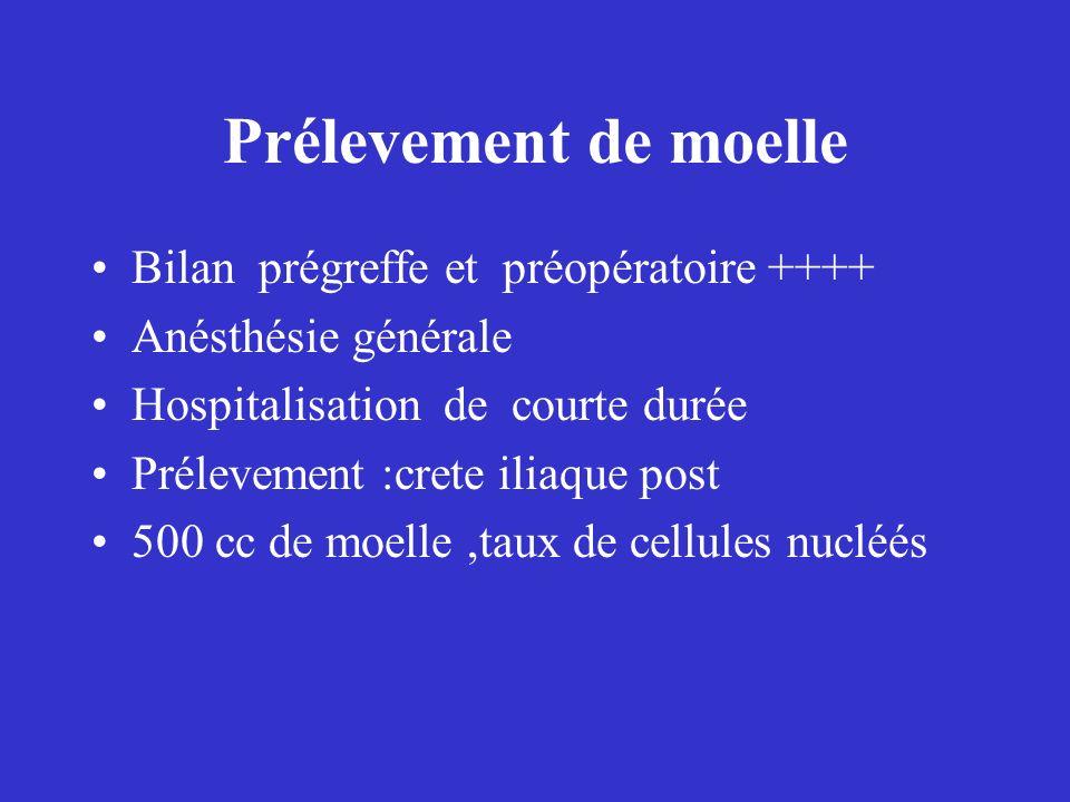 Prélevement de moelle Bilan prégreffe et préopératoire ++++ Anésthésie générale Hospitalisation de courte durée Prélevement :crete iliaque post 500 cc