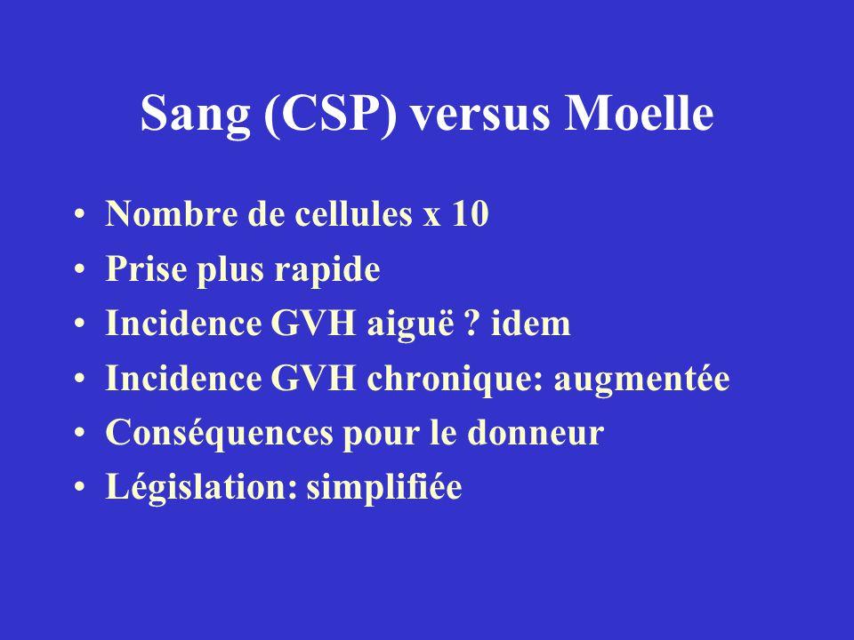 Sang (CSP) versus Moelle Nombre de cellules x 10 Prise plus rapide Incidence GVH aiguë ? idem Incidence GVH chronique: augmentée Conséquences pour le