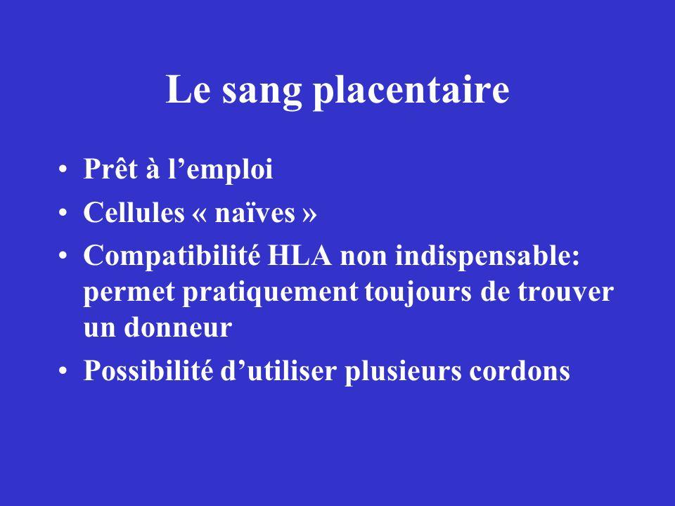 Le sang placentaire Prêt à lemploi Cellules « naïves » Compatibilité HLA non indispensable: permet pratiquement toujours de trouver un donneur Possibi