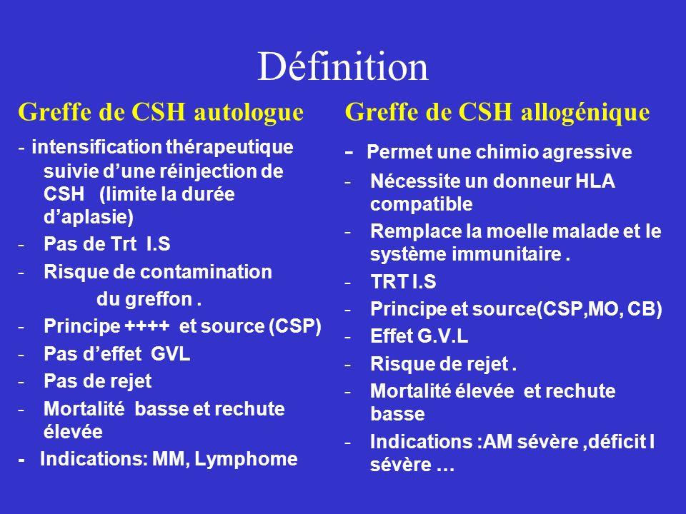Définition Greffe de CSH autologue - intensification thérapeutique suivie dune réinjection de CSH (limite la durée daplasie) -Pas de Trt I.S -Risque d