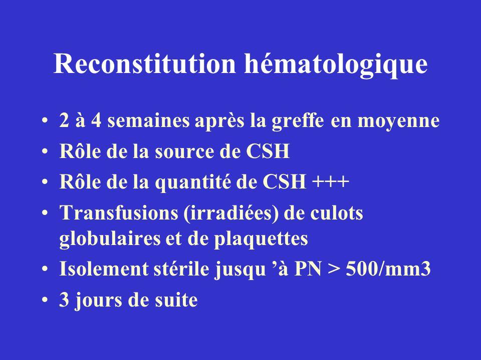 Reconstitution hématologique 2 à 4 semaines après la greffe en moyenne Rôle de la source de CSH Rôle de la quantité de CSH +++ Transfusions (irradiées