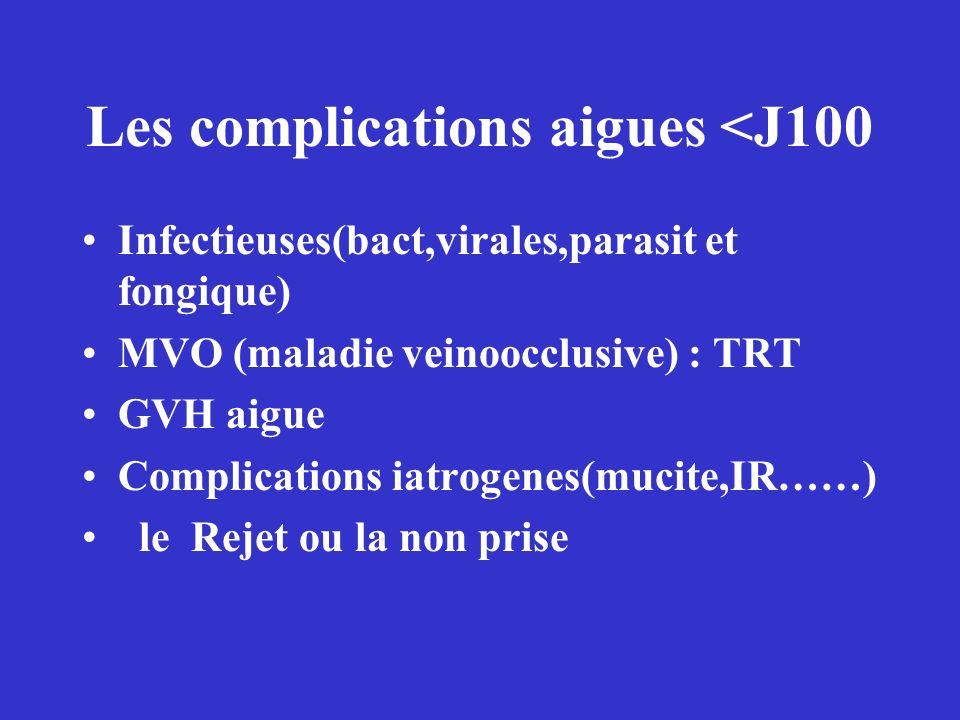 Les complications aigues <J100 Infectieuses(bact,virales,parasit et fongique) MVO (maladie veinoocclusive) : TRT GVH aigue Complications iatrogenes(mu