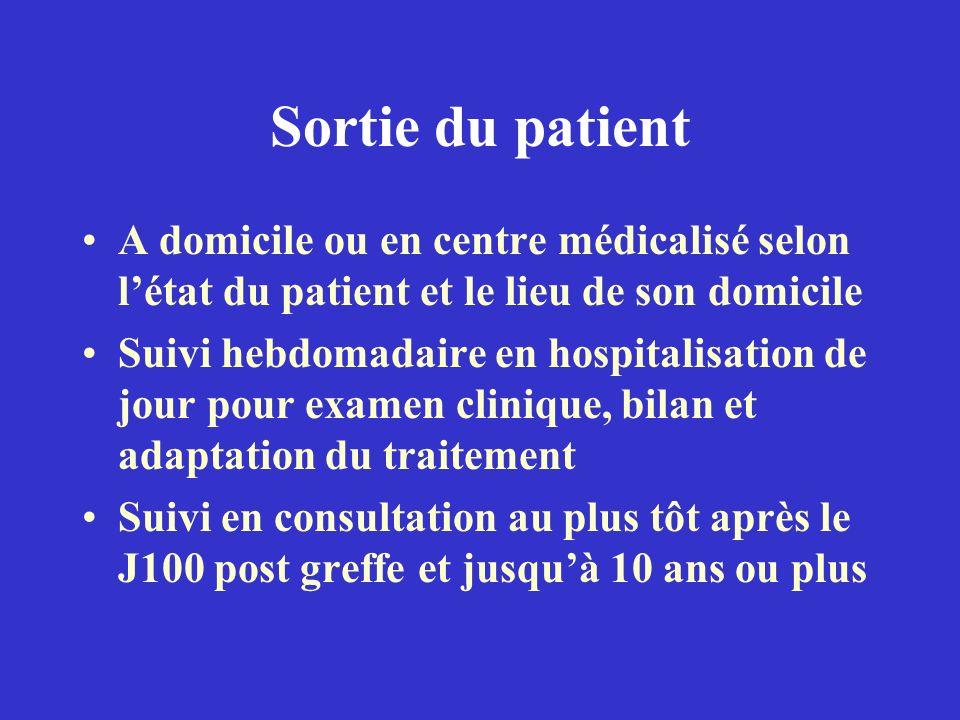 Sortie du patient A domicile ou en centre médicalisé selon létat du patient et le lieu de son domicile Suivi hebdomadaire en hospitalisation de jour p