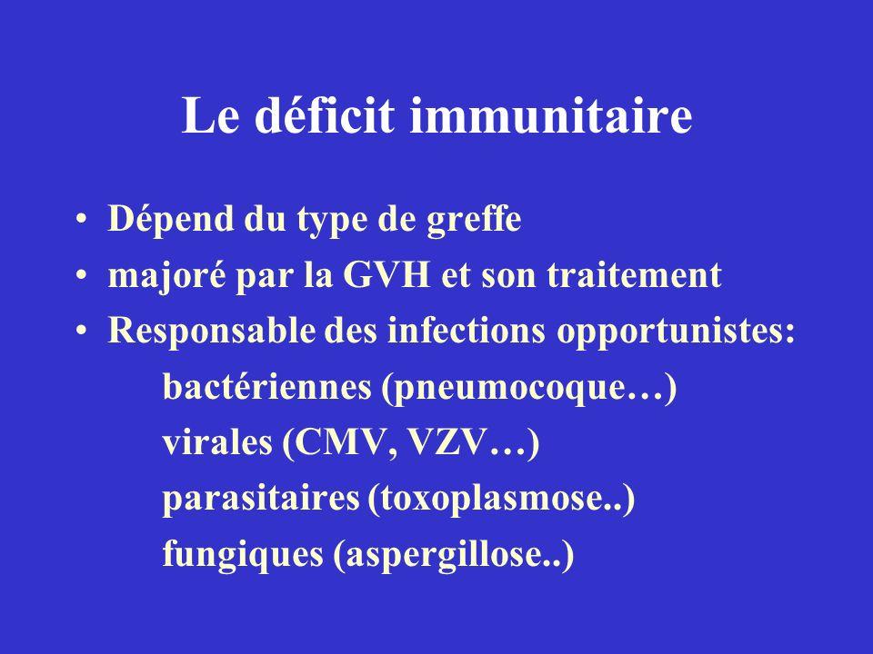Le déficit immunitaire Dépend du type de greffe majoré par la GVH et son traitement Responsable des infections opportunistes: bactériennes (pneumocoqu