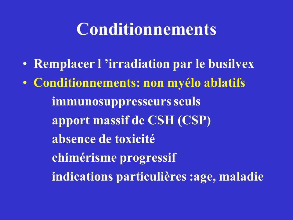 Conditionnements Remplacer l irradiation par le busilvex Conditionnements: non myélo ablatifs immunosuppresseurs seuls apport massif de CSH (CSP) abse