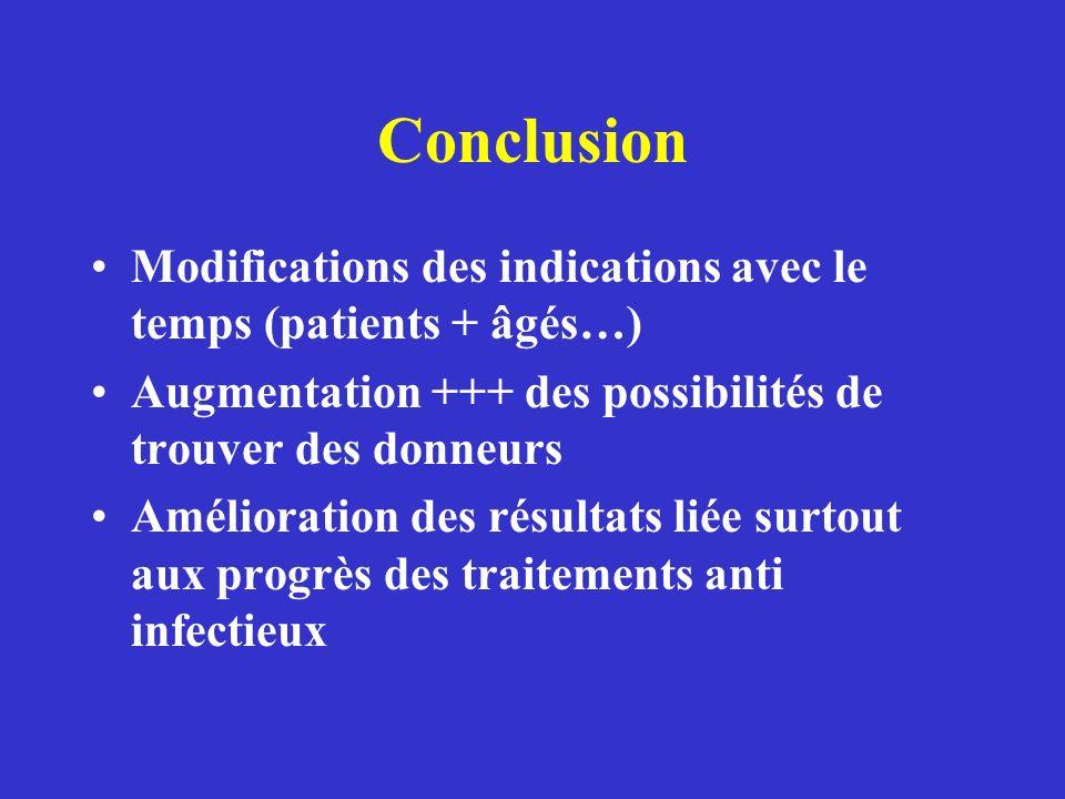 Conclusion Modifications des indications avec le temps (patients + âgés…) Augmentation +++ des possibilités de trouver des donneurs Amélioration des r