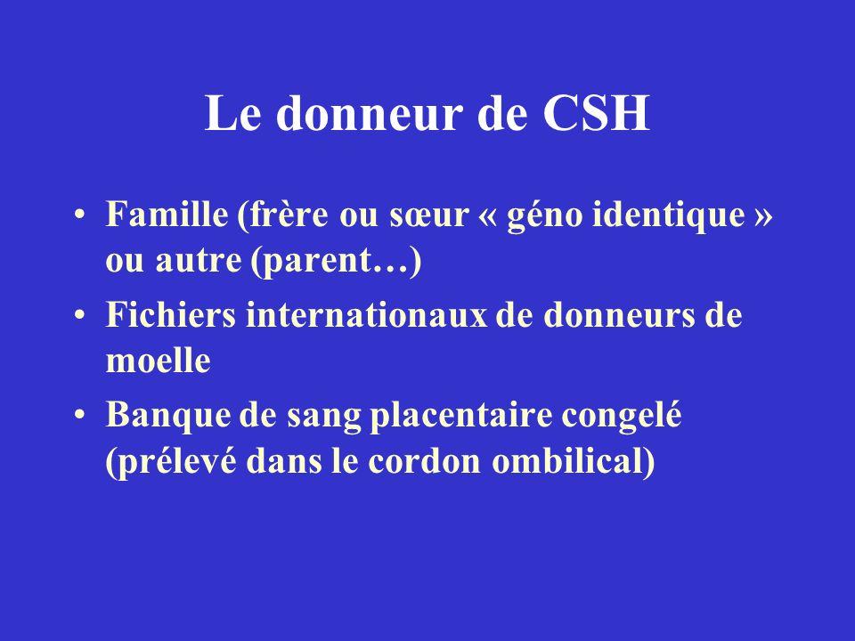 Le donneur de CSH Famille (frère ou sœur « géno identique » ou autre (parent…) Fichiers internationaux de donneurs de moelle Banque de sang placentair