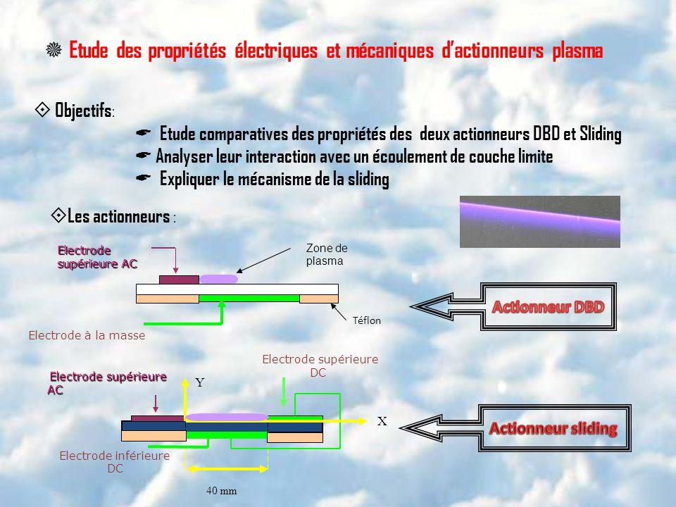 Etude des propriétés électriques et mécaniques dactionneurs plasma Objectifs : Etude comparatives des propriétés des deux actionneurs DBD et Sliding A