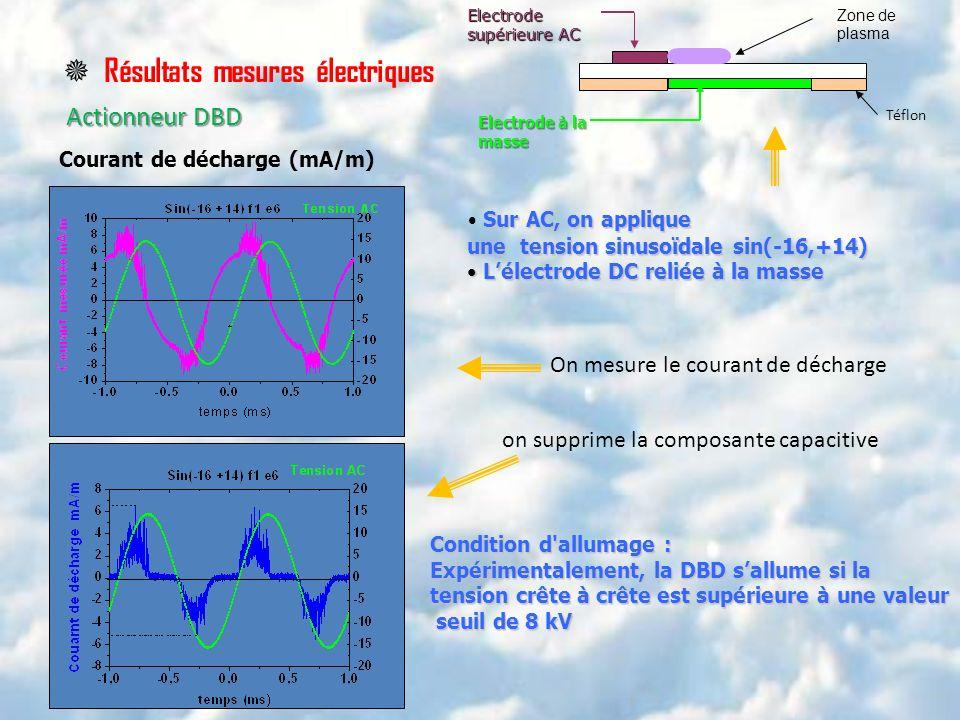 Résultats mesures électriques Actionneur DBD Courant de décharge (mA/m) Zone de plasma Téflon Electrode supérieure AC Electrode à la masse Sur AC, on