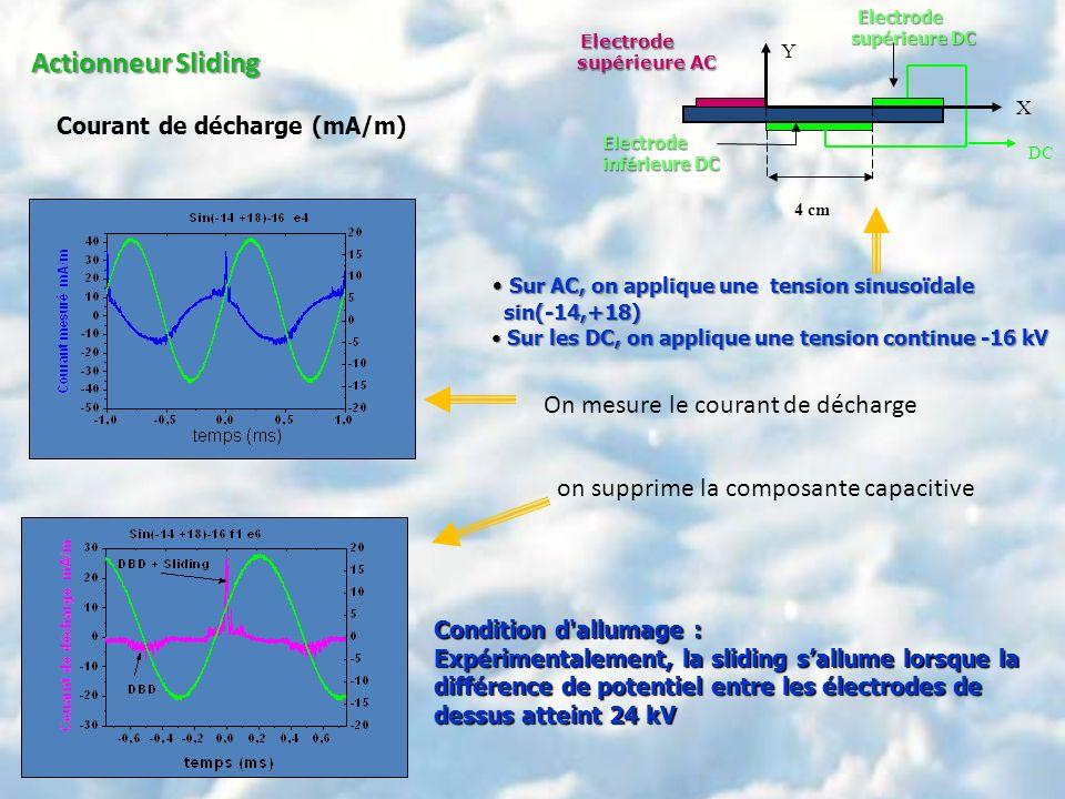 Actionneur Sliding Courant de décharge (mA/m) Sur AC, on applique une tension sinusoïdale Sur AC, on applique une tension sinusoïdale sin(-14,+18) sin