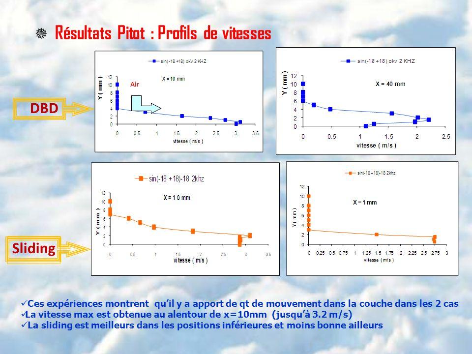 Résultats Pitot : Profils de vitesses DBD Sliding Air Ces expériences montrent quil y a apport de qt de mouvement dans la couche dans les 2 cas La vit