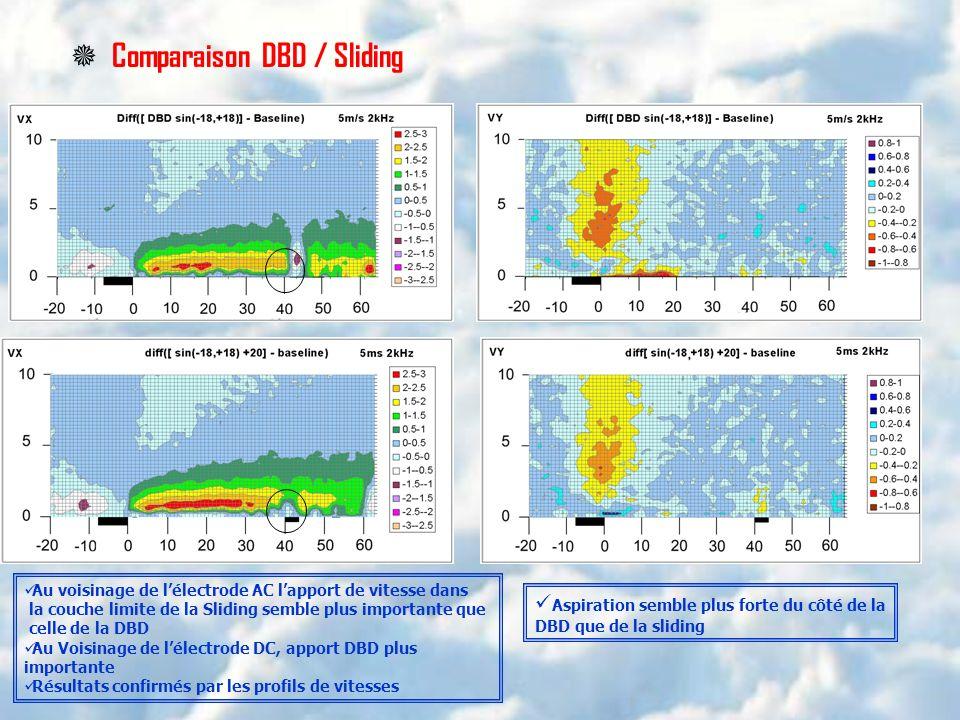 Au voisinage de lélectrode AC lapport de vitesse dans la couche limite de la Sliding semble plus importante que celle de la DBD Au Voisinage de lélect