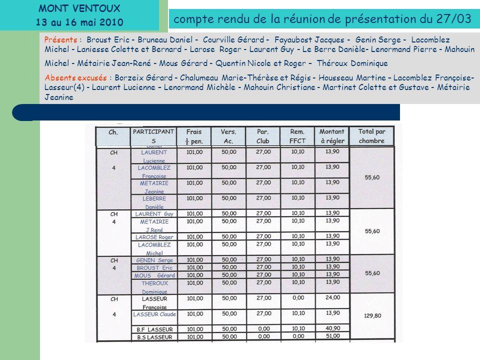 Présents : Broust Eric - Bruneau Daniel - Courville Gérard - Fayaubost Jacques - Genin Serge - Lacomblez Michel - Laniesse Colette et Bernard - Larose