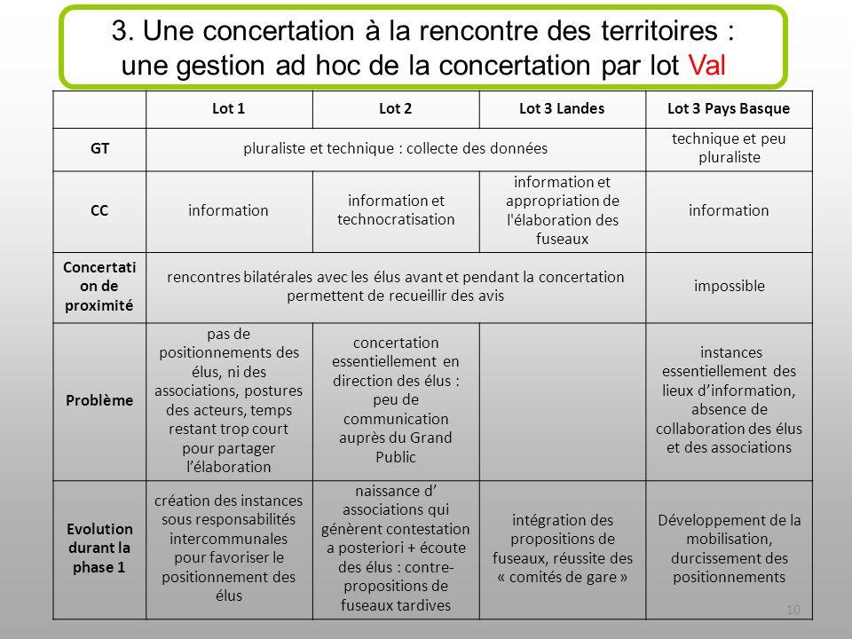 3. Une concertation à la rencontre des territoires : une gestion ad hoc de la concertation par lot Val Lot 1Lot 2Lot 3 LandesLot 3 Pays Basque GTplura