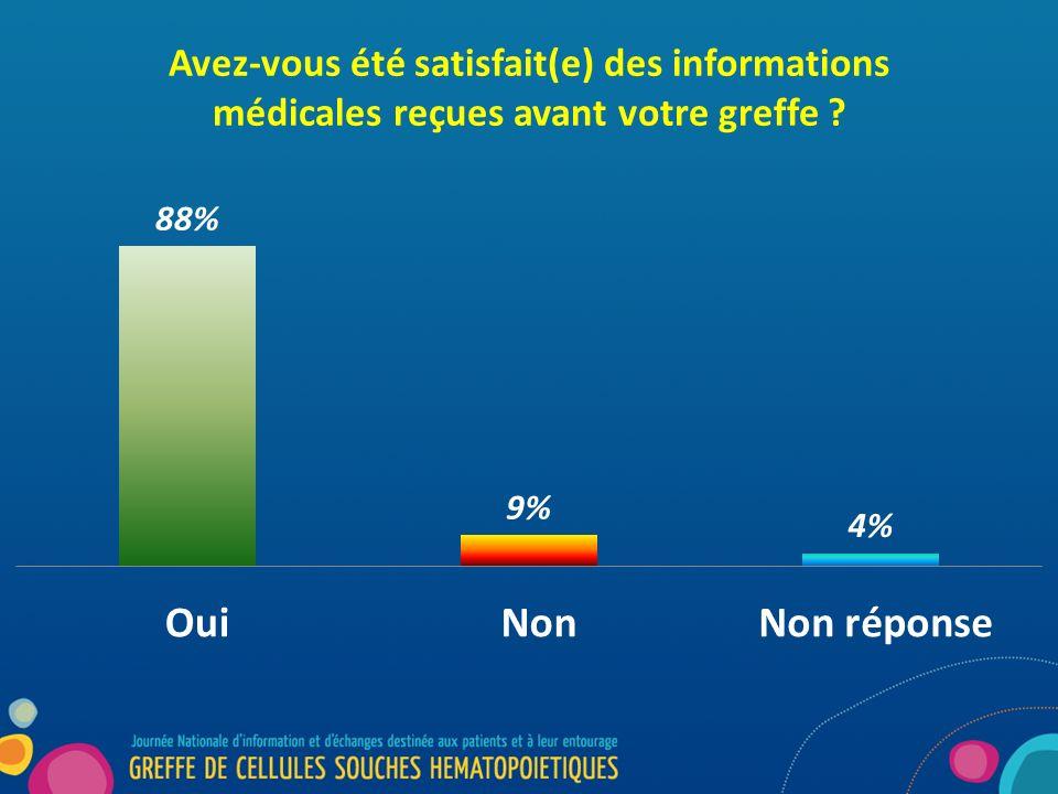 Avez-vous été satisfait(e) des informations médicales reçues avant votre greffe