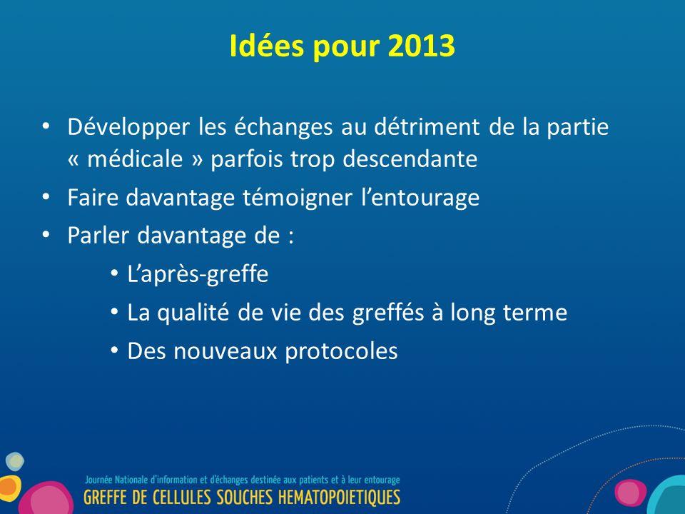 Idées pour 2013 Développer les échanges au détriment de la partie « médicale » parfois trop descendante Faire davantage témoigner lentourage Parler davantage de : Laprès-greffe La qualité de vie des greffés à long terme Des nouveaux protocoles