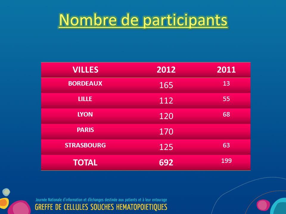 VILLES20122011 BORDEAUX 165 13 LILLE 112 55 LYON 120 68 PARIS 170 STRASBOURG 125 63 TOTAL692 199