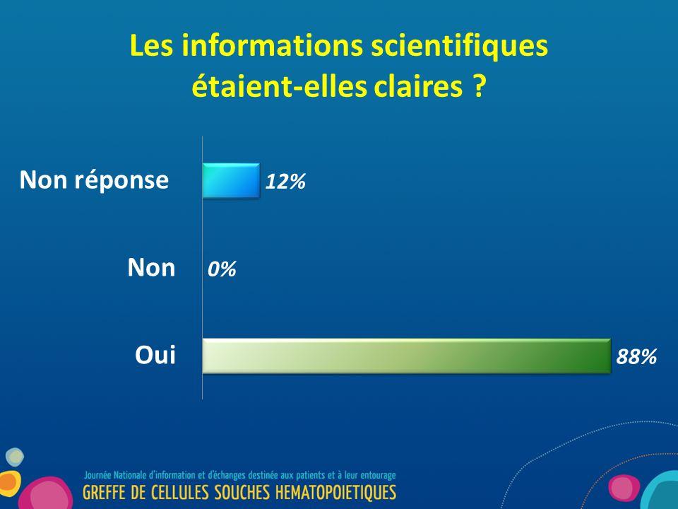 Les informations scientifiques étaient-elles claires