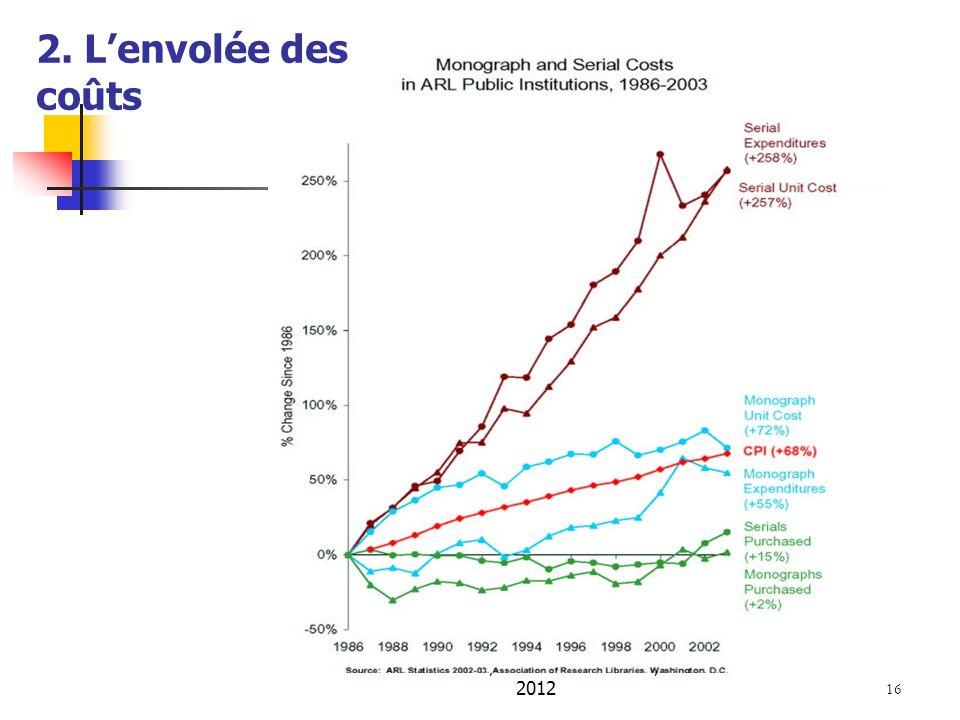 A. Serres, URFIST de Rennes, 2012 16 2. Lenvolée des coûts