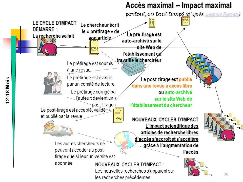 30 Accès maximal -- Impact maximal (daprès support Eprints) Accès maximal -- Impact maximal partout, en tout temps (daprès support Eprints)support Eprintssupport Eprints NOUVEAUX CYCLES DIMPACT : Les nouvelles recherches sappuient sur les recherches précédentes Les autres chercheurs ne peuvent accéder au post- tirage que si leur université est abonnée Le post-tirage est accepté, validé et publié par la revue LE CYCLE DIMPACT DÉMARRE : La recherche se fait Le chercheur écrit le « prétirage » de son article le « prétirage » de son article Le prétirage est soumis à une revue Le prétirage est évalué par un comité de lecture Le prétirage corrigé par lauteur: devient un « post-tirage » Le pré-tirage est auto-archivé sur le site Web de létablissement où travaille le chercheur 12-18 Mois Le post-tirage est publié dans une revue à accès libre ou auto-archivé sur le site Web de létablissement du chercheur NOUVEAUX CYCLES DIMPACT Limpact scientifique des articles de recherche libres daccès saccroît et saccélère grâce à laugmentation de laccès