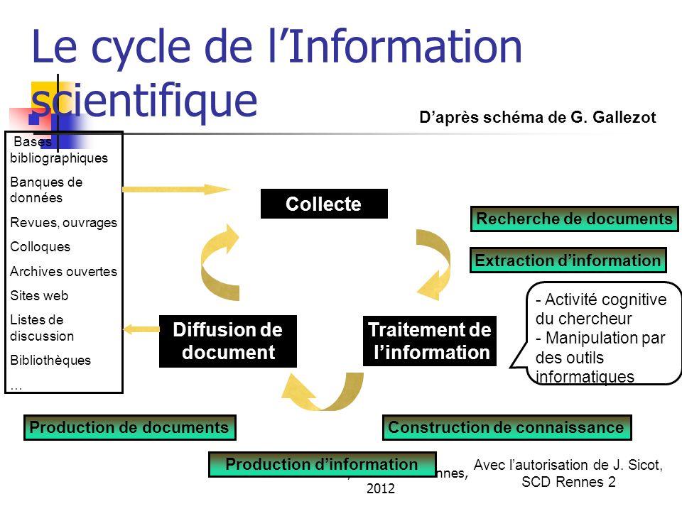 A. Serres, URFIST de Rennes, 2012 Le cycle de lInformation scientifique Collecte Diffusion de document Traitement de linformation Recherche de documen