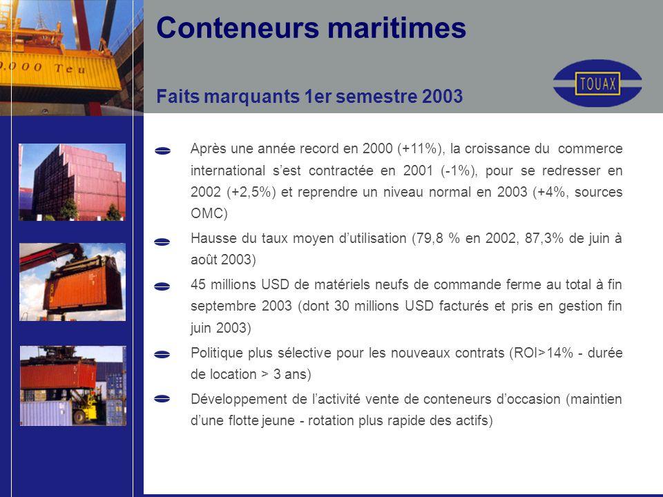 Faits marquants 1er semestre 2003 Conteneurs maritimes Après une année record en 2000 (+11%), la croissance du commerce international sest contractée en 2001 (-1%), pour se redresser en 2002 (+2,5%) et reprendre un niveau normal en 2003 (+4%, sources OMC) Hausse du taux moyen dutilisation (79,8 % en 2002, 87,3% de juin à août 2003) 45 millions USD de matériels neufs de commande ferme au total à fin septembre 2003 (dont 30 millions USD facturés et pris en gestion fin juin 2003) Politique plus sélective pour les nouveaux contrats (ROI>14% - durée de location > 3 ans) Développement de lactivité vente de conteneurs doccasion (maintien dune flotte jeune - rotation plus rapide des actifs)