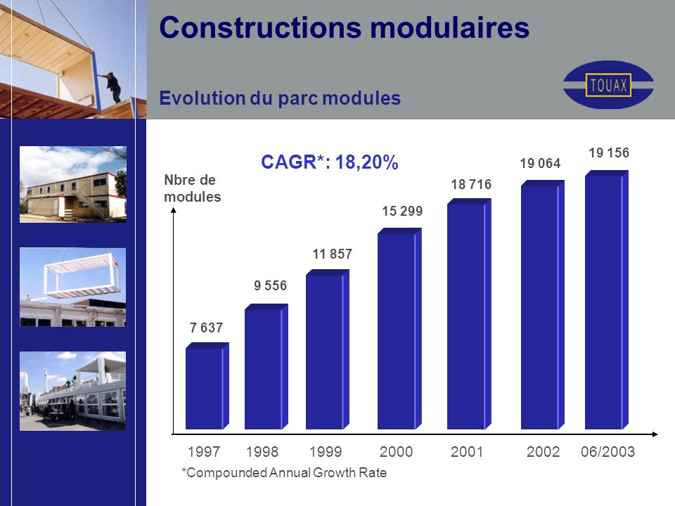Evolution du parc modules *Compounded Annual Growth Rate Nbre de modules 11 857 1997 1998 1999 2000 2001 2002 06/2003 15 299 7 637 9 556 CAGR*: 18,20%