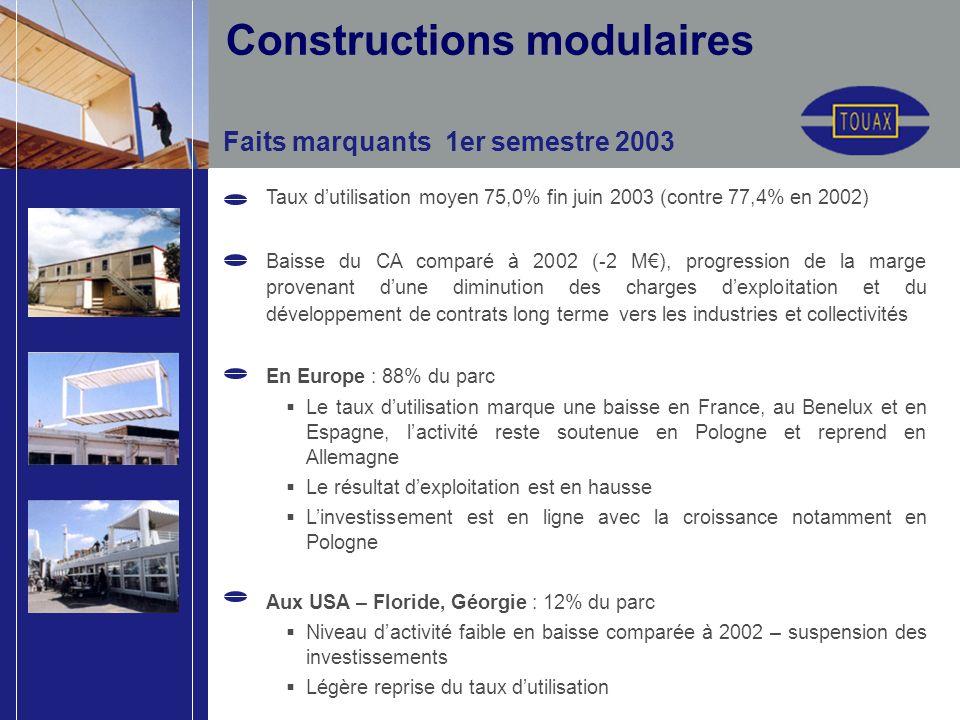 Faits marquants 1er semestre 2003 Taux dutilisation moyen 75,0% fin juin 2003 (contre 77,4% en 2002) Baisse du CA comparé à 2002 (-2 M), progression d