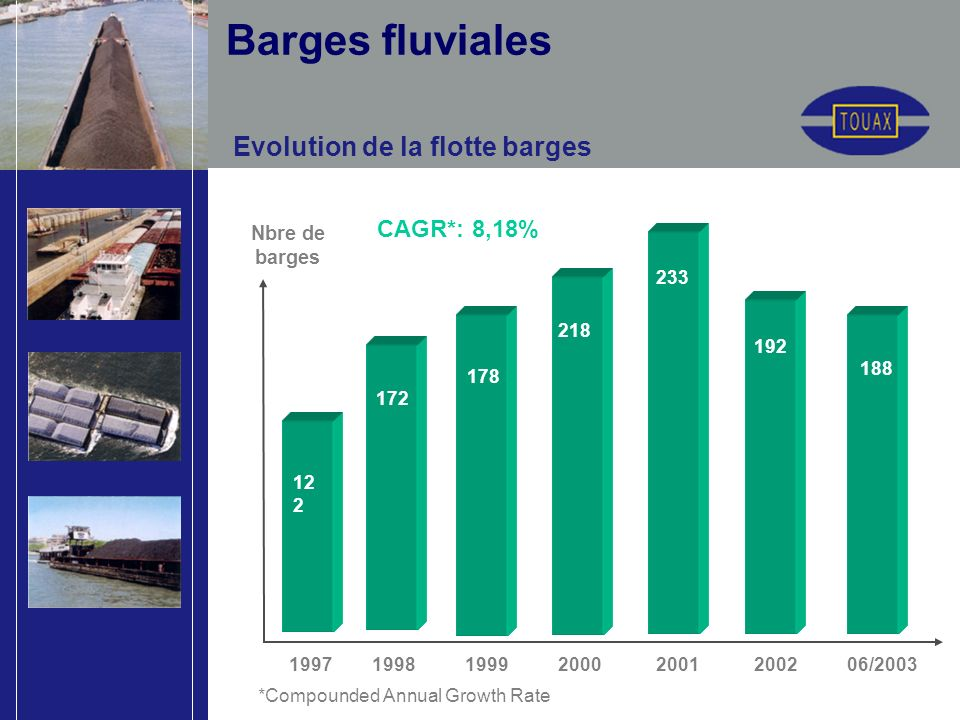 Evolution de la flotte barges Nbre de barges 12 2 172 178 1997 1998 1999 2000 2001 2002 06/2003 218 233 CAGR*: 8,18% *Compounded Annual Growth Rate 192 188 Barges fluviales