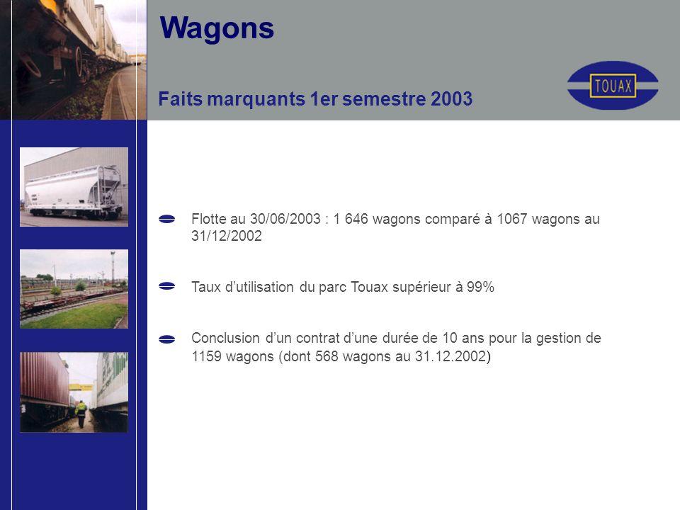Faits marquants 1er semestre 2003 Flotte au 30/06/2003 : 1 646 wagons comparé à 1067 wagons au 31/12/2002 Taux dutilisation du parc Touax supérieur à 99% Conclusion dun contrat dune durée de 10 ans pour la gestion de 1159 wagons (dont 568 wagons au 31.12.2002 ) Wagons