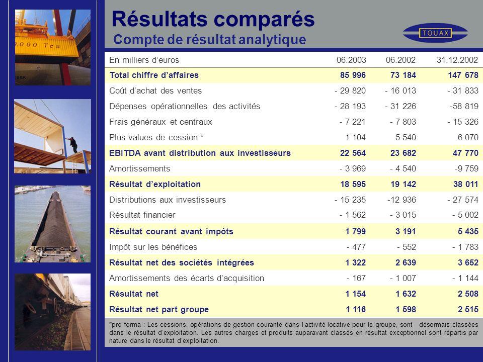 Résultats comparés Compte de résultat analytique *pro forma : Les cessions, opérations de gestion courante dans lactivité locative pour le groupe, sont désormais classées dans le résultat dexploitation.
