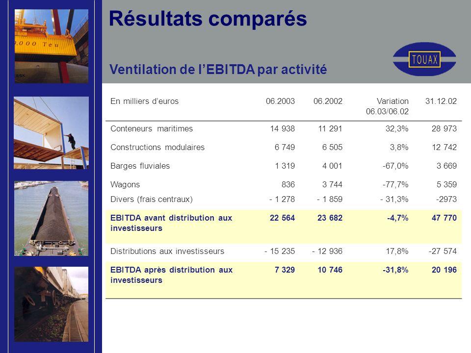 Ventilation de lEBITDA par activité Résultats comparés En milliers deuros06.200306.2002Variation 06.03/06.02 31.12.02 Conteneurs maritimes14 93811 29132,3%28 973 Constructions modulaires6 7496 5053,8%12 742 Barges fluviales1 3194 001-67,0%3 669 Wagons8363 744-77,7%5 359 Divers (frais centraux)- 1 278- 1 859- 31,3%-2973 EBITDA avant distribution aux investisseurs 22 56423 682-4,7%47 770 Distributions aux investisseurs- 15 235- 12 93617,8%-27 574 EBITDA après distribution aux investisseurs 7 32910 746-31,8%20 196