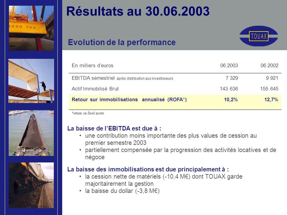 Evolution de la performance Résultats au 30.06.2003 En milliers deuros06.200306.2002 EBITDA semestriel après distribution aux investisseurs 7 3299 921 Actif Immobilisé Brut143 636155 645 Retour sur immobilisations annualisé (ROFA*)10,2%12,7% *return on fixed assets La baisse de lEBITDA est due à : une contribution moins importante des plus values de cession au premier semestre 2003 partiellement compensée par la progression des activités locatives et de négoce La baisse des immobilisations est due principalement à : la cession nette de matériels (-10,4 M) dont TOUAX garde majoritairement la gestion la baisse du dollar (-3,8 M)