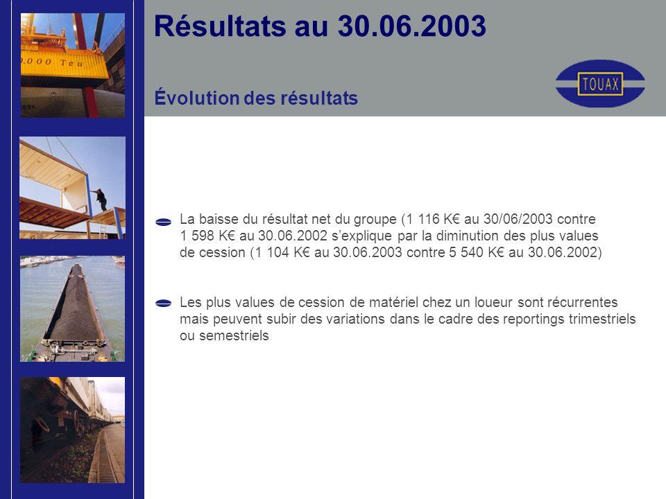 Évolution des résultats Résultats au 30.06.2003 La baisse du résultat net du groupe (1 116 K au 30/06/2003 contre 1 598 K au 30.06.2002 sexplique par