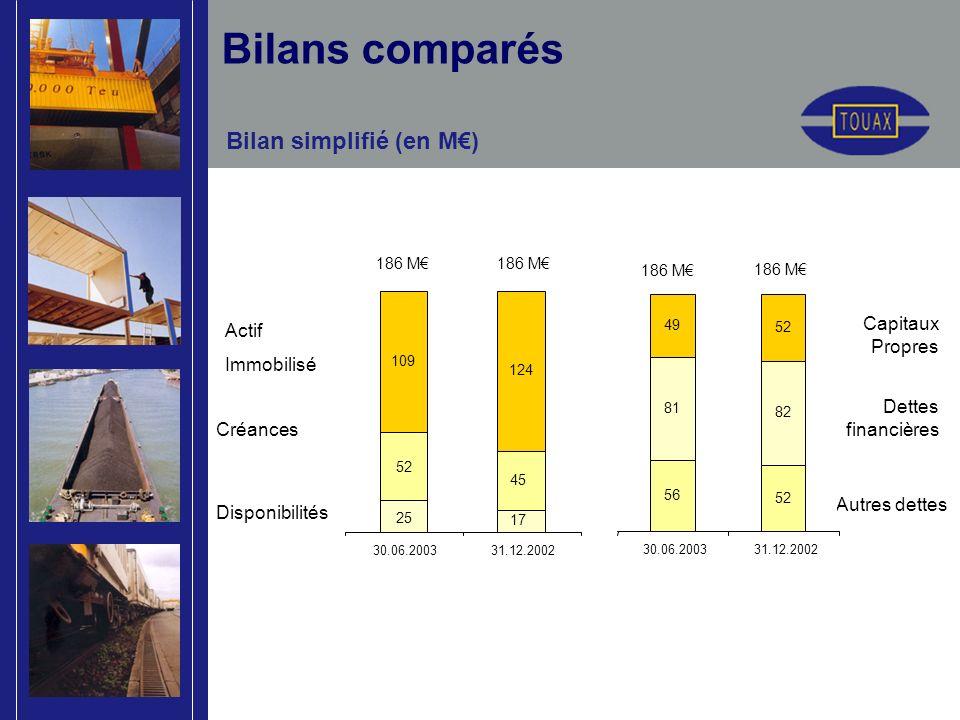 Bilans comparés Bilan simplifié (en M) Actif Immobilisé Créances Disponibilités Capitaux Propres Dettes financières Autres dettes 186 M 109 124 30.06.