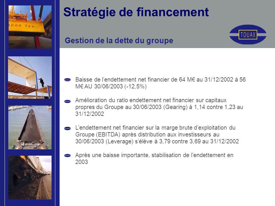 Stratégie de financement Gestion de la dette du groupe Baisse de lendettement net financier de 64 M au 31/12/2002 à 56 M AU 30/06/2003 (-12,5%) Amélioration du ratio endettement net financier sur capitaux propres du Groupe au 30/06/2003 (Gearing) à 1,14 contre 1,23 au 31/12/2002 Lendettement net financier sur la marge brute dexploitation du Groupe (EBITDA) après distribution aux investisseurs au 30/06/2003 (Leverage) sélève à 3,79 contre 3,69 au 31/12/2002 Après une baisse importante, stabilisation de lendettement en 2003