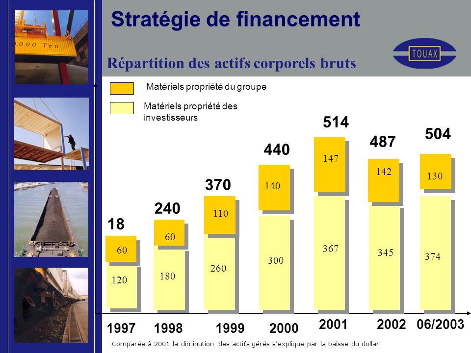 Stratégie de financement 18 0 240 370 440 2001 1997 1998 1999 2000 1997 1998 1999 2000 Matériels propriété des investisseurs Matériels propriété du gr