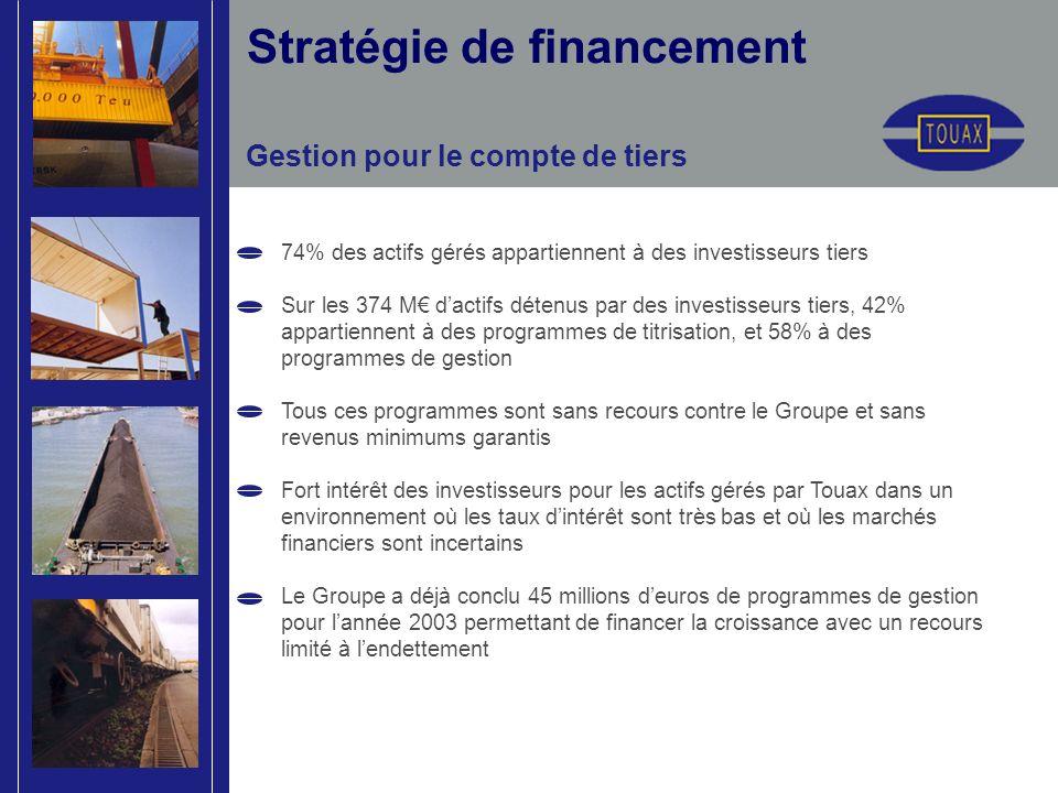 Stratégie de financement Gestion pour le compte de tiers 74% des actifs gérés appartiennent à des investisseurs tiers Sur les 374 M dactifs détenus pa