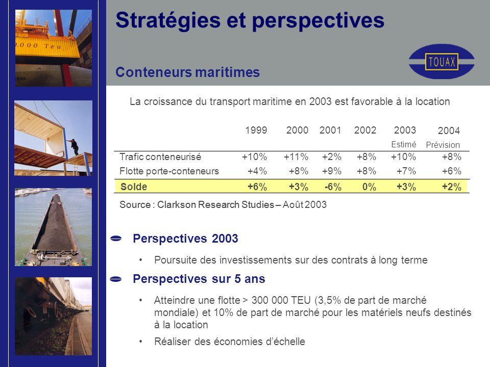 Stratégies et perspectives Conteneurs maritimes La croissance du transport maritime en 2003 est favorable à la location Perspectives 2003 Poursuite des investissements sur des contrats à long terme Perspectives sur 5 ans Atteindre une flotte > 300 000 TEU (3,5% de part de marché mondiale) et 10% de part de marché pour les matériels neufs destinés à la location Réaliser des économies déchelle Source : Clarkson Research Studies – Août 2003 +3% +7% +10% 2003 Estimé +2%0%-6%+3%+6%Solde +6%+8%+9%+8%+4%Flotte porte-conteneurs +8% +2%+11%+10%Trafic conteneurisé 2002200120001999 Source : Clarkson Research Studies – 2004 Prévision