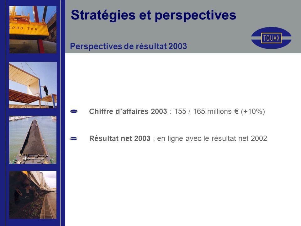 Perspectives de résultat 2003 Chiffre daffaires 2003 : 155 / 165 millions (+10%) Résultat net 2003 : en ligne avec le résultat net 2002 Stratégies et