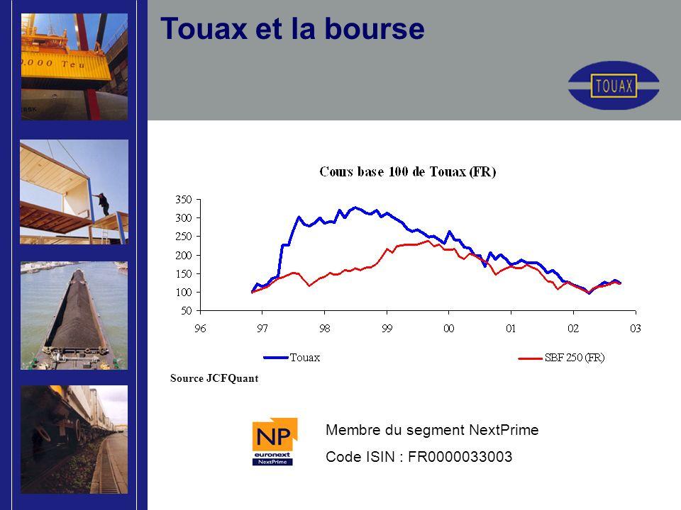 Source JCFQuant Membre du segment NextPrime Code ISIN : FR0000033003