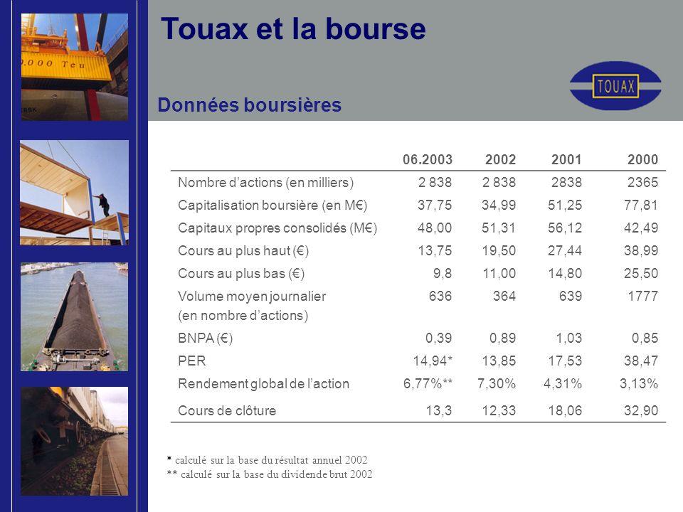 Touax et la bourse 06.2003200220012000 Nombre dactions (en milliers)2 838 2365 Capitalisation boursière (en M)37,7534,9951,2577,81 Capitaux propres co